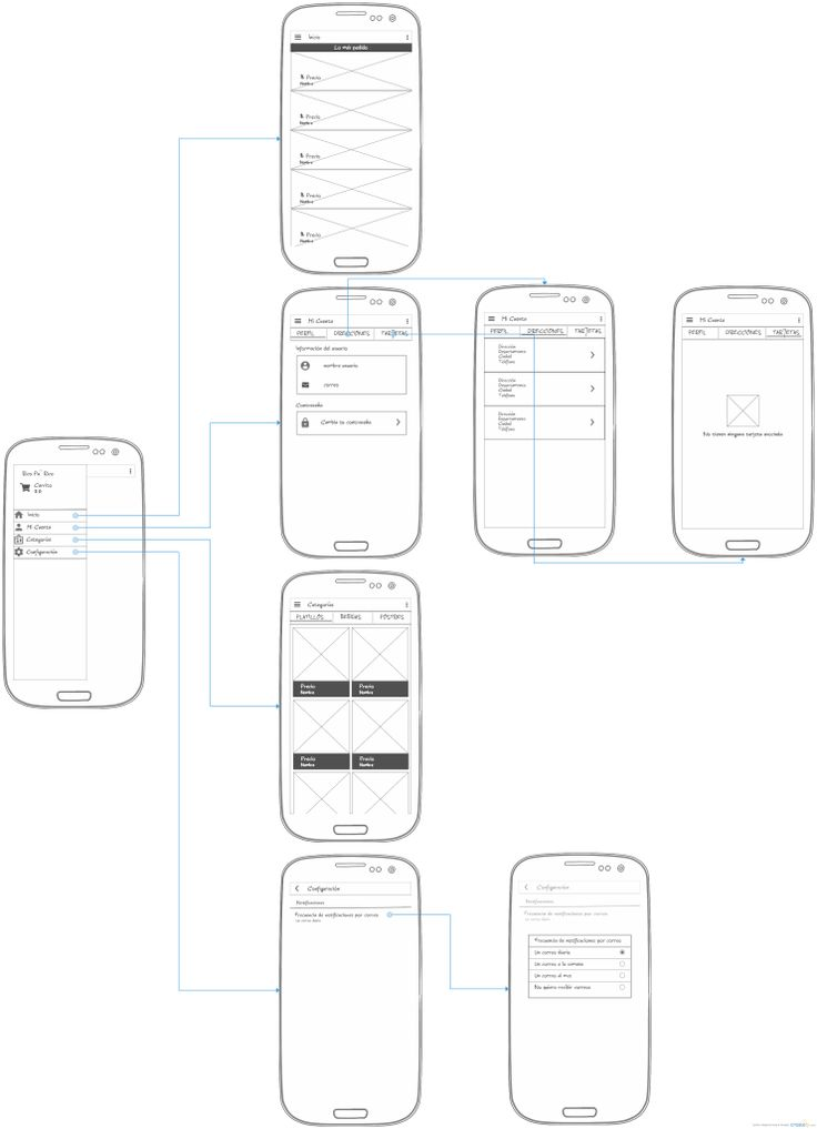 Wireframe Aplicacion Android Con Navigation Drawer