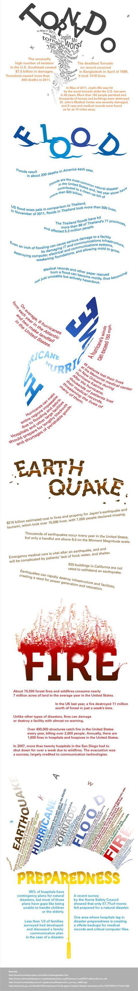 Natural disaster poster