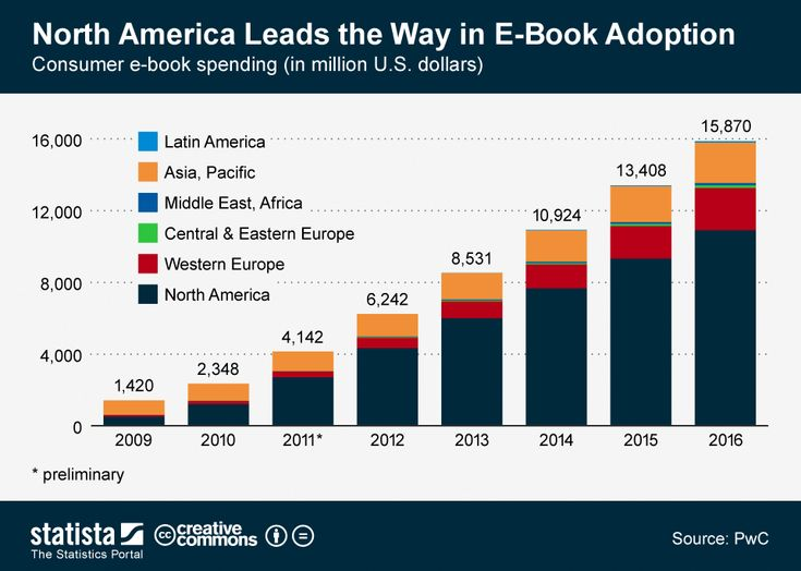 83 best ebook ereader stats and charts images on pinterest impact of ebook trends in education fandeluxe Images