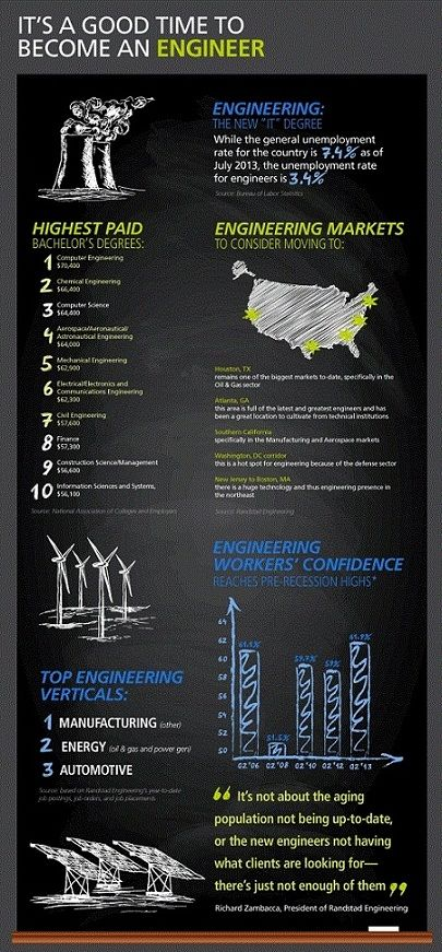 Engineers' career confidence on the rise | EDN