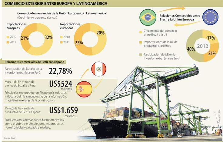 Comercio Exterior Entre Europa y Latinoamérica