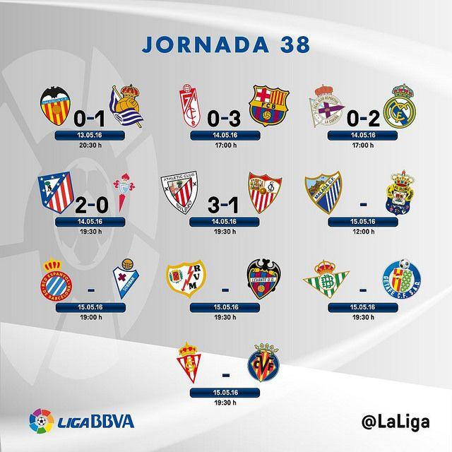 Liga BBVA (Jornada 38): Resultados | Football Manager All Star