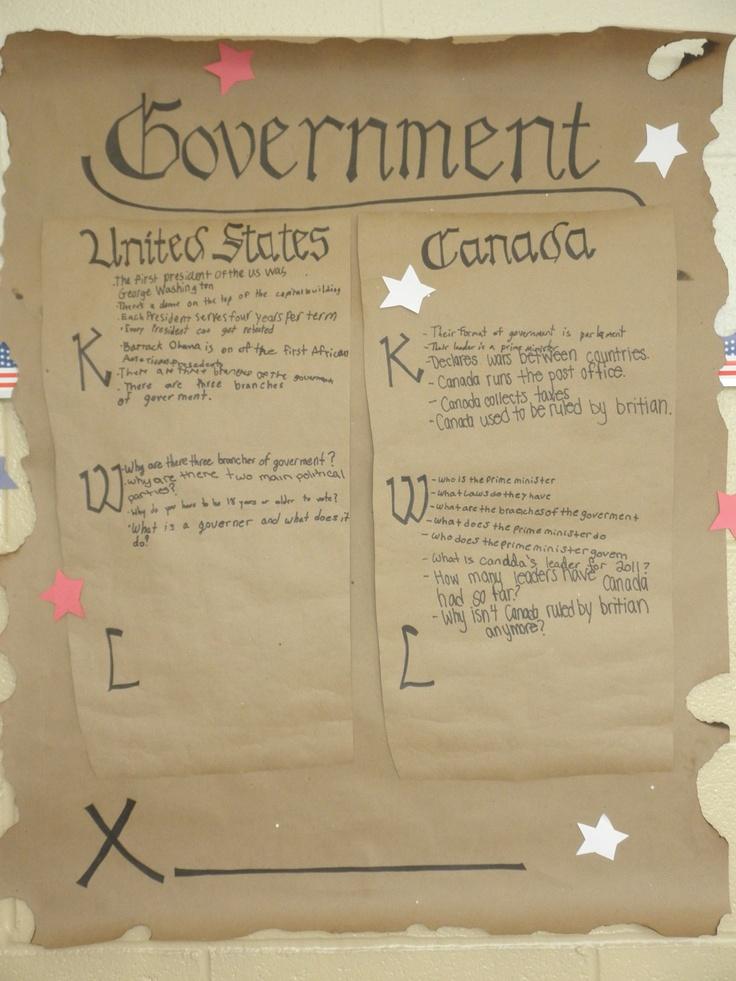 Government KWL