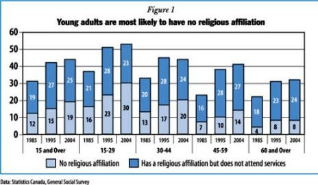 """People with """"no religion"""" in Canada by age (2001)"""