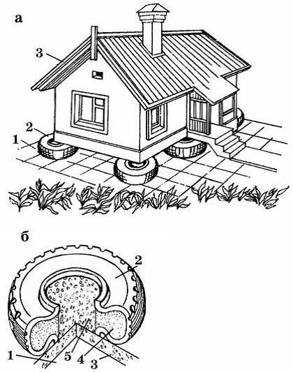 Фундамент из автопокрышек: а — общий вид дома: 1 — плита основания; 2 — автопокрышка; 3 — жилой дом; б — конструкция фундамента: 1 — утрамбованный грунт основания; 2 — автопокрышка; 3 — бетонная плита основания; 4 — песок; 5 — гравий