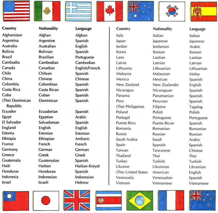 countries and nationalities - Google Search