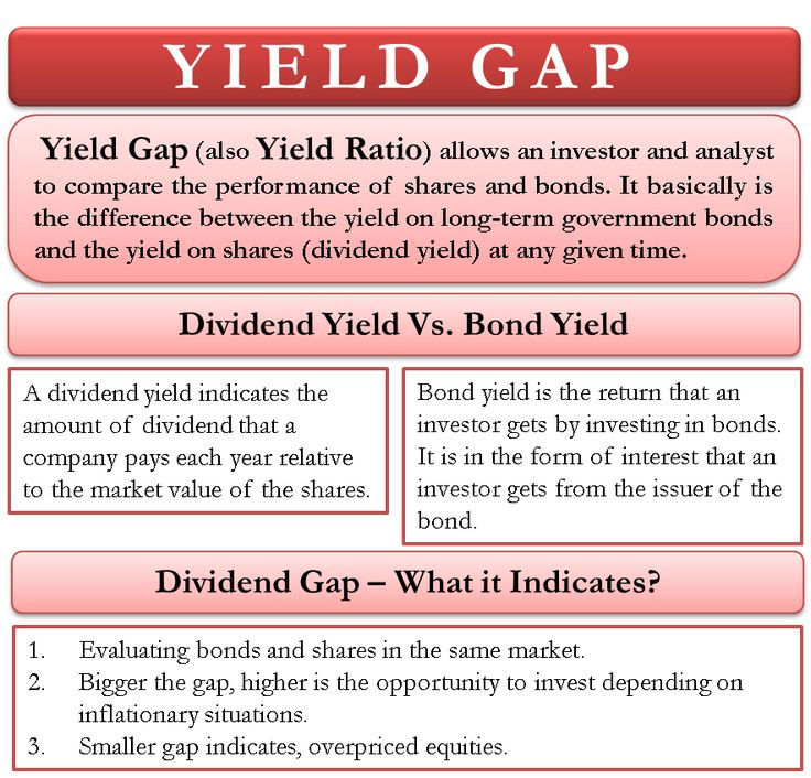 Yield Gap What It Means And How To Interpret It