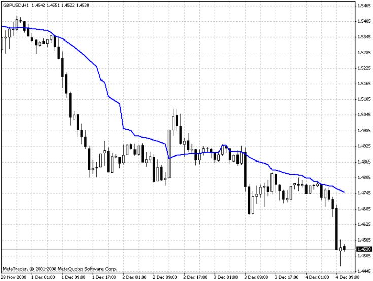 I1ama Metatrader 4 Forex Indicator Drawing Conclusions Chart