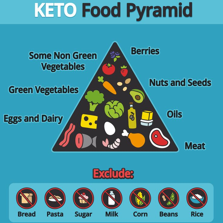 Ketonic diets