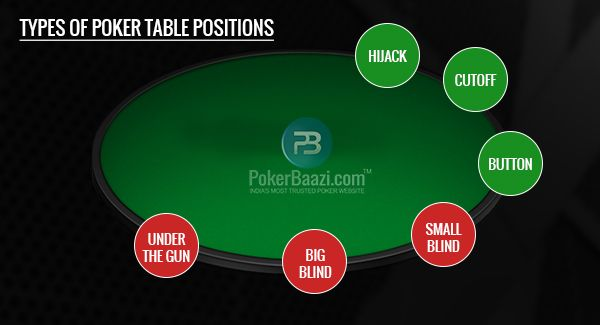 What Is Position In Poker Table Poker Positivity Poker Table