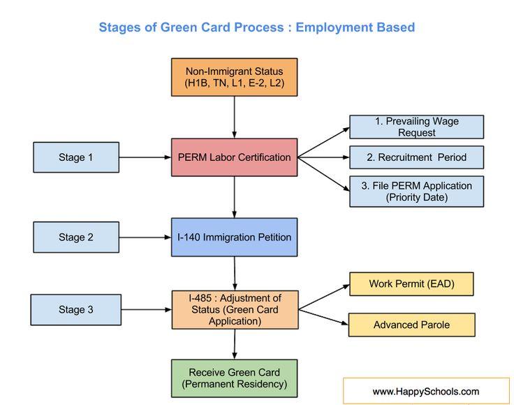 adjustment of status green card. best 25 green card application ...