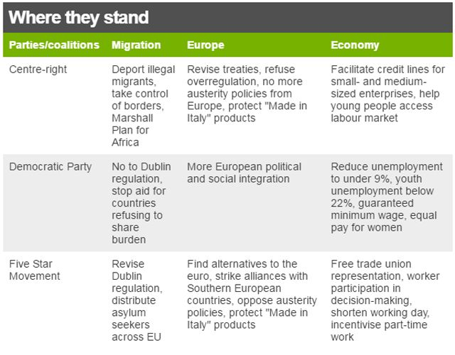 """graphic showing where parties stand on migration, Europe and the economy: Centre-right Deport illegal migrants, take control of borders, Marshall Plan for Africa Revise treaties, refuse overregulation, no more austerity policies from Europe, protect """"Made in Italy"""" products Facilitate credit lines for small- and medium-sized enterprises, help young people access labour market. Democratic Party No to Dublin regulation, stop aid for countries refusing to share burden More European political…"""
