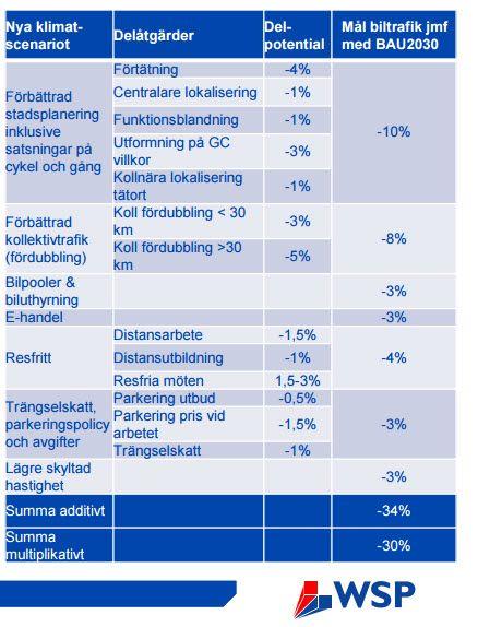 Potential för minskad biltrafik https://danielhellden.files.wordpress.com/2016/03/slutrapport-regionalisering-klimatscenario.pdf #WSP #Trafikverket Hittade hit via artikel i DN http://www.dn.se/debatt/ostlig-led-i-stockholm-omojlig-med-klimatmal/ .
