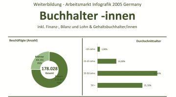 Die Infografik zu Weiterbildung, Gehalt und Arbeitsmarkt der Berufsgruppe Buchhalter inkl. Finanzbuchhalter, Bilanzbuchhalter, Lohn- und Gehaltsbuchhalter in Deutschland, 2005. Hier finden sie alle notwendigen Daten zum Berufsbild eines Finanzbuchhalters, Buchhalters etc. inklusive der Branchen, in denen Finanzbuchhalter eingesetzt werden, ...… Read More