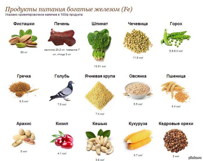 Содержание железа в продуктах питания