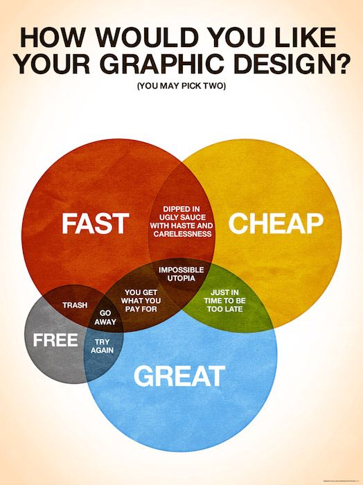 How would you like your graphic design? Pick two - fast, cheap, great or free (venn diagram)