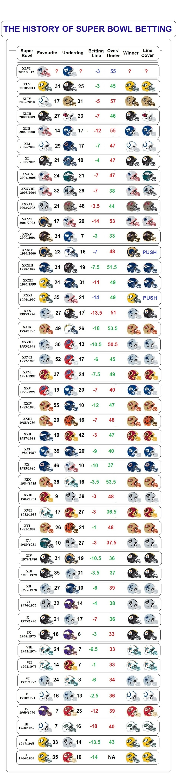 History of Super Bowl betting