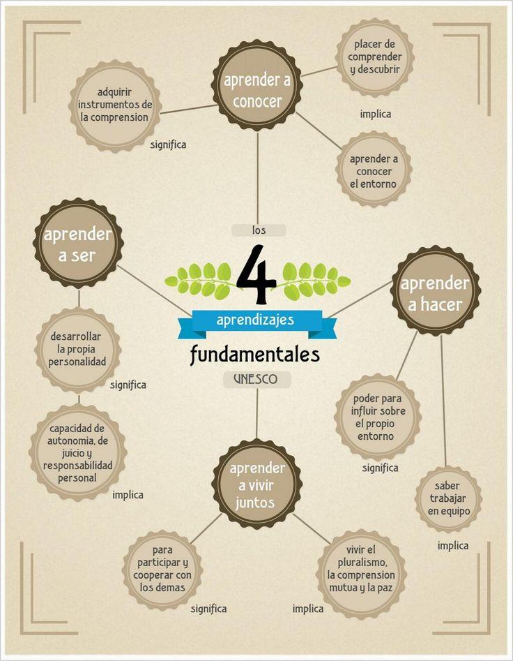 Hola: Una infografía sobre los 4 aprendizajes fundamentales. Un saludo #Competencias educativas #Inteligencias múltiples #estrategia aprendizaje#unesco