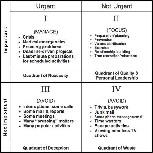 Love this concept from Stephen Covey; spend time in Quadrant 2, and you'll have fewer fires and emergencies to put out in Quadrant 1!
