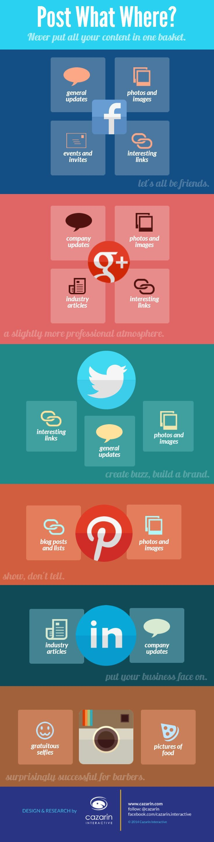 Different social media = different content. A brief infographic to guide your posting decisions. Go forth and share!