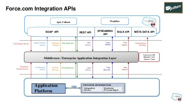 Force.com Integration APIs  Middleware / Enterprise Application Integration Layer  TBD  Call External Service Expose Custom  S...