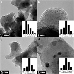 Nanotechnology simplifies hydrogen production for clean energy