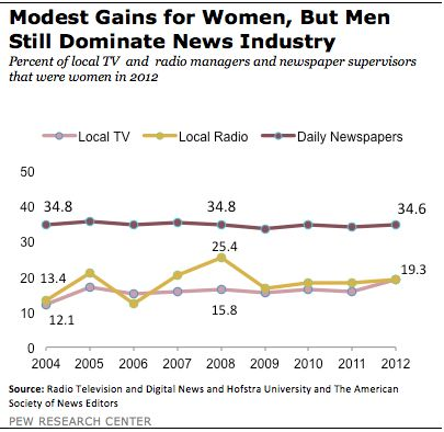 Percent of local #TV and #radio managers and #newspaper supervisors that were #women in 2012.
