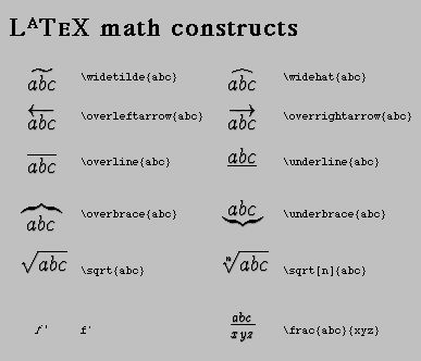 LaTEX Math Constructs