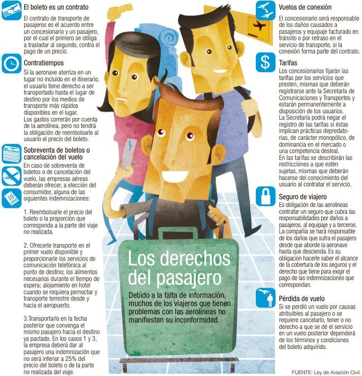 Los derechos del pasajero