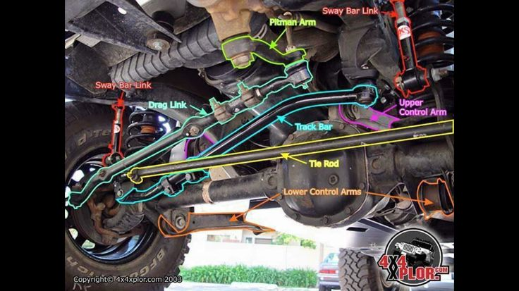 Well Jeep Wrangler Front End Diagram On Jeep Rear Suspension Diagram