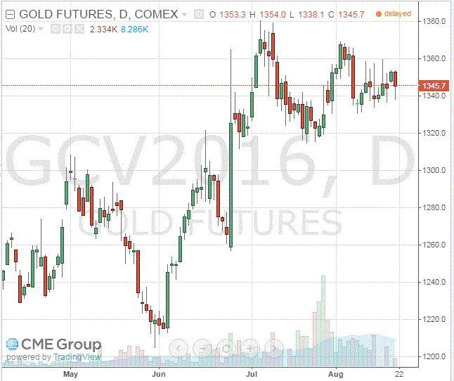 Золото: обзор ситуации на рынке http://krok-forex.ru/news/?adv_id=8529  Анализ сырьевого рынка, 19 августа: Стоимость золота заметно упала в пятницу, так «ястребиные» комментарии от чиновников ФРС увеличили возможность повышения ставки в этом году. Давление на котировки также оказало повсеместное укрепление американской валюты.   Вчера президент ФРБ Сан-Франциско Уильямс присоединился к группе чиновников, которые поддерживают повышение процентной ставки в ближайшие месяцы. Между тем, на этой…