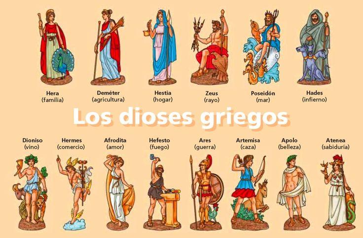 Dans la Gréce antique, tout le monde croyait á plusieurs dieux qui représentaient différentes choses comme le dieu de l´eau.