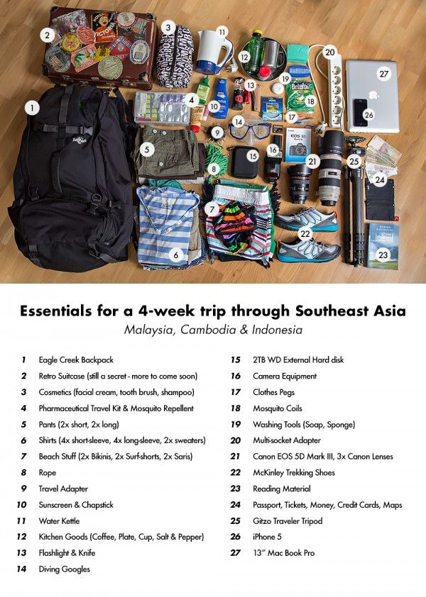 what to pack for a month-long southeast asia trip. Will need this for my upcoming trip!