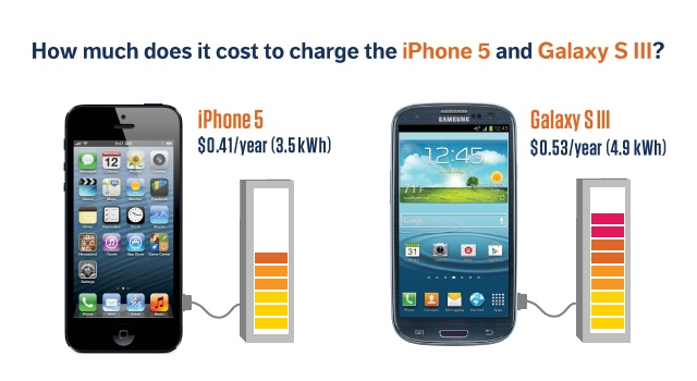 iphone 6 how much does it cost your smartphone is more energy efficient than you think 6772