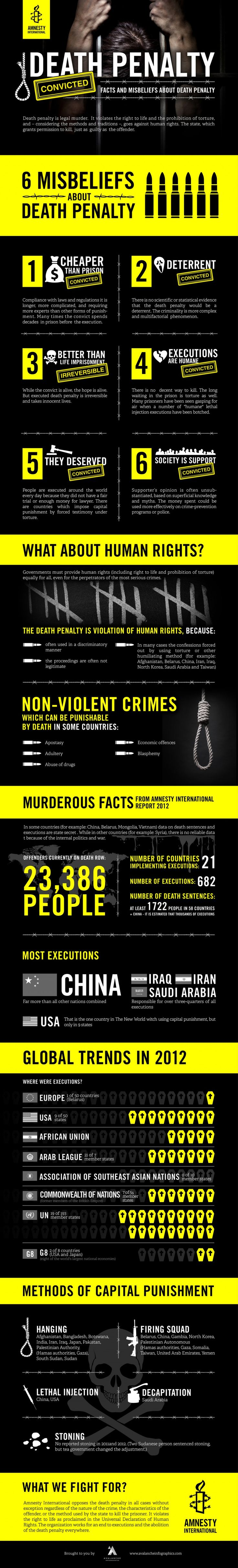 Avalanche Infographics - Amnesty International: Death Penalty