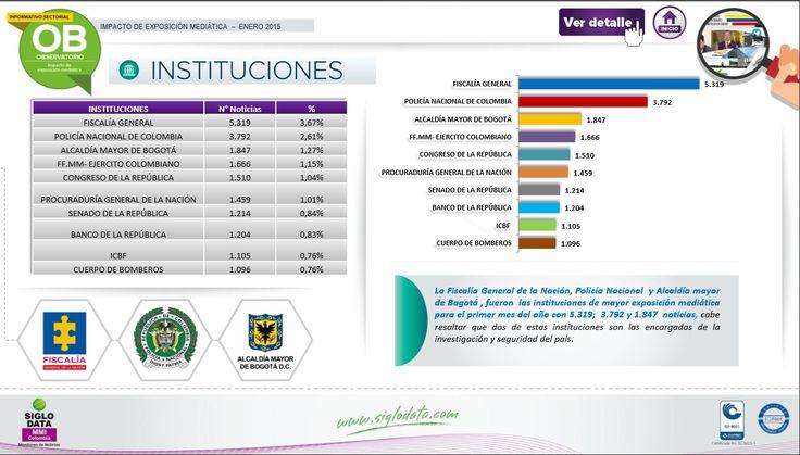 La Fiscalía General de la Nación, Policía Nacional y Alcaldía mayor de Bogotá , fueron las instituciones de mayor exposición mediática para el primer mes del año con 5.319 ; 3.792 y 1.847 noticias, cabe resaltar que dos de estas instituciones son las encargadas de la investigación y seguridad del país.