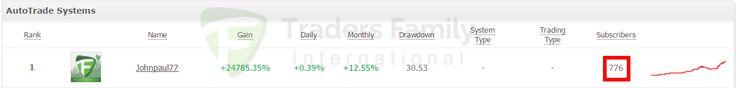 Dalam waktu kurang dari 2 minggu subscribers Johnpaul77 di myfxbook bertambah menjadi 776 subscribers. Dengan drawdown yang relatif kecil dan gain yang tinggi, bukan tidak mungkin subscribers ini akan terus meningkat nantinya. Apakah Anda termasuk salah satu subscribers Johnpaul77?