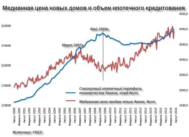 Статистика против реальности: о жилищном рынке США http://krok-forex.ru/news/?adv_id=8453  Статистика всегда лукава – какие-то моменты она будет маскировать, какие-то, напротив, выпячивать, постоянно менять формулы расчета, если что-то начинает слишком сильно расходиться с реальностью. В этом важный смысл – уверенные макроэкономические данные благоприятно влияют на рыночные ожидания и на инвестиционные рейтинги, что, в свою очередь, обеспечивает более низкие ставки при кредитовании или…