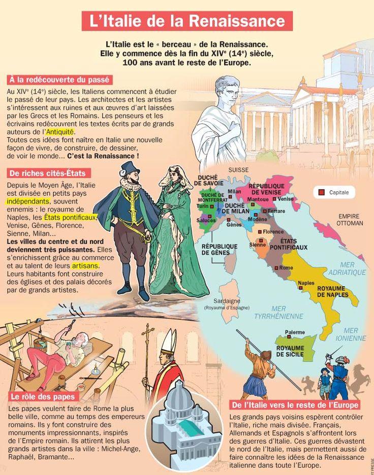 Fiche exposés : L'Italie de la Renaissance