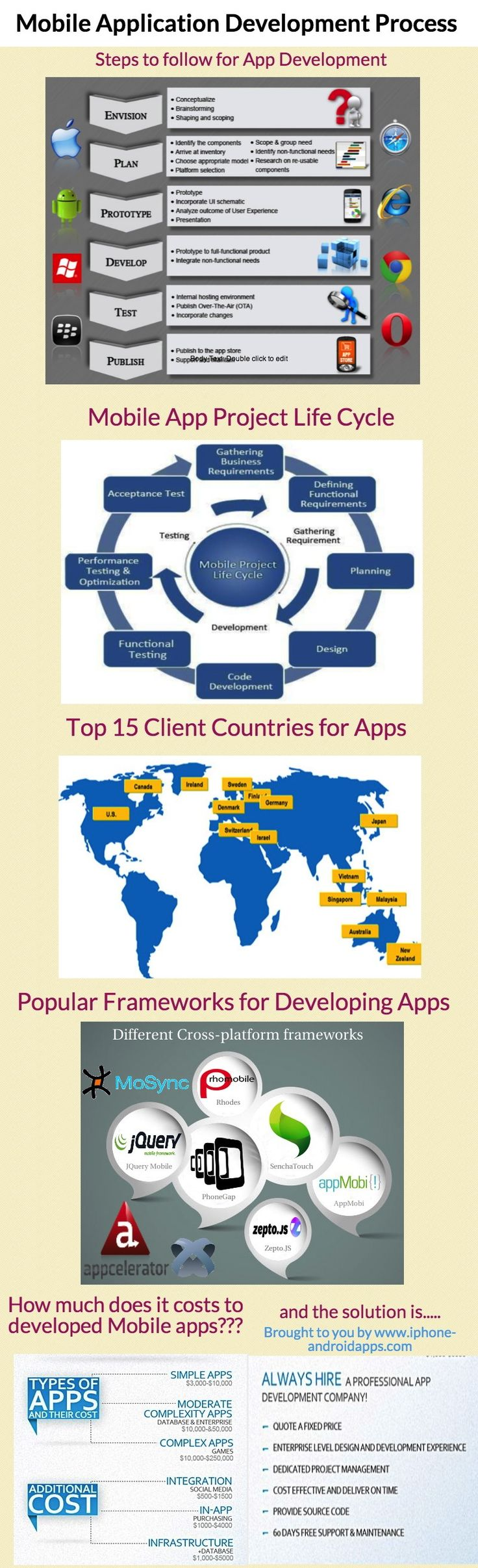 #Mobile #Application #Development Process!!! #infographics