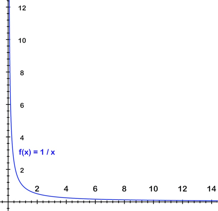 math algebra discretefunctions terms