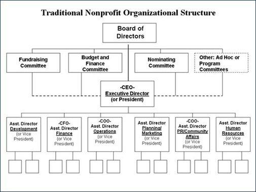 25+ best Organizational structure ideas on Pinterest | Small ...