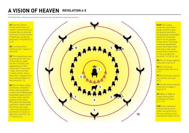 Vision of Heaven Revelation 4-5