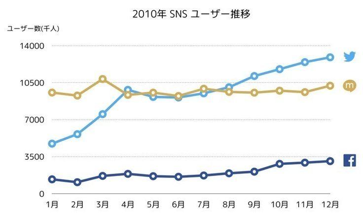 今朝のメルマガは古川健介さんの連載『TOKYO INTERNET』の第4回をお届けします。(毎月第2水曜日配信)今やTwitterは日本でのみユーザー数が伸びているSNSとなっていますが、その理由を「日本における投稿サービスのアーキテクチャの変遷」から考えます。(イラスト:たかくらかずき)今日のTOKYO INTERNETでは、日本における投稿サービスのアーキテクチャの変遷について話したいと思います。2ちゃんねるのような匿名掲示板からmixiのようなSNS、そしてTwitterにいたるまでの歴史と、その背景にはユーザーが何を求めていたのか、また運営者は何をさせようとアーキテクチャを設計