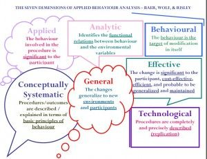 Applied Behavior Analysis – ABA | Discrete-Trials Teaching