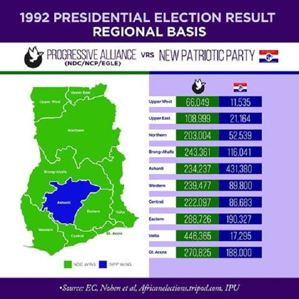 1992 presidential election results on regional basis