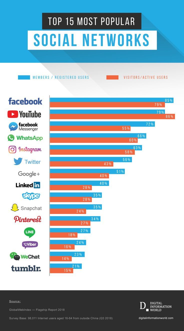 The Most Popular Social Media Platforms of 2019 Places
