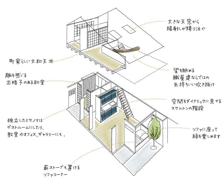 西陣ならではの織屋建構造を活かしたリノベーション京町家。町家らしさを楽しめる工夫が詰まった間取りと、自分らしさを楽しめるシンプルなデザイン。坪庭から緑を、吹き抜けのリビングでは天井に大きな梁を眺めます。