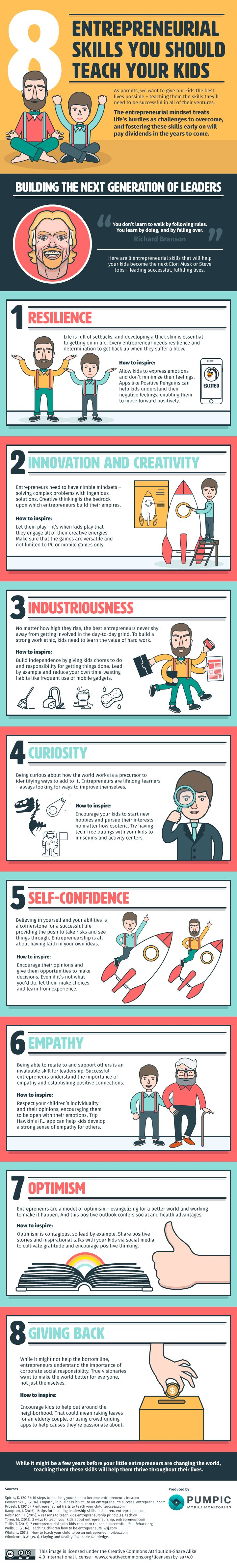 Parents and guardians do many things to ensure the success of their charges, but after reading, 'rithmetic, and not picking one's nose in public, entrepreneurial skills can be tackled starting at a young age.Here are a few lessons to get them off to a great start.Via Pumpic.Educational infographics.
