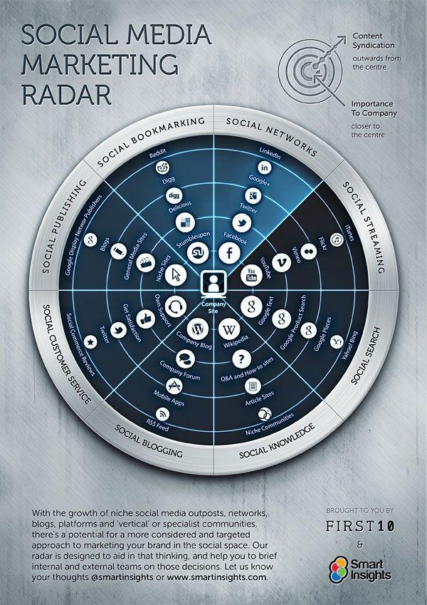 Social Media Marketing Radar by Smart Insights